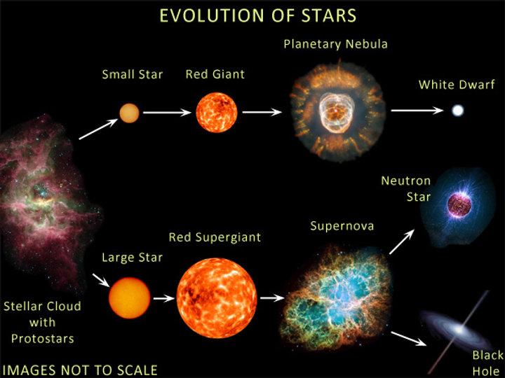 Stellar_Evolution_small.jpg