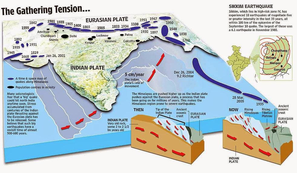 What caused the Nepal earthquake.jpg
