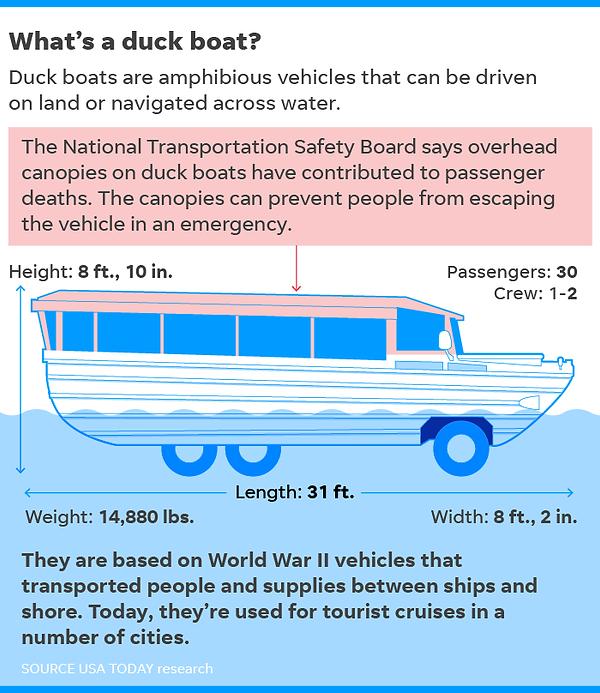 636676845772935874-072018-MO-duck-boat-O