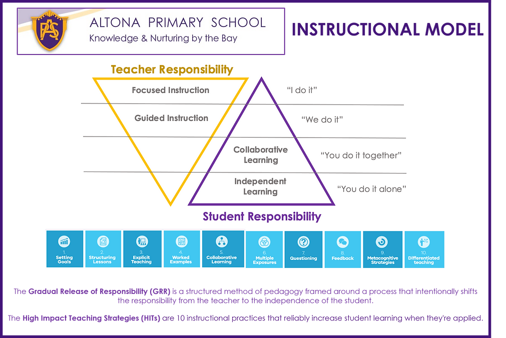 ALTONA PRIMARY SCHOOL INSTRUCTIONAL MODE