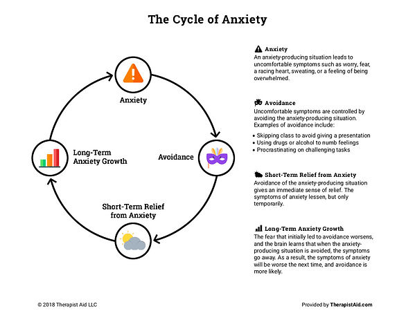 cycle-of-anxiety.jpg