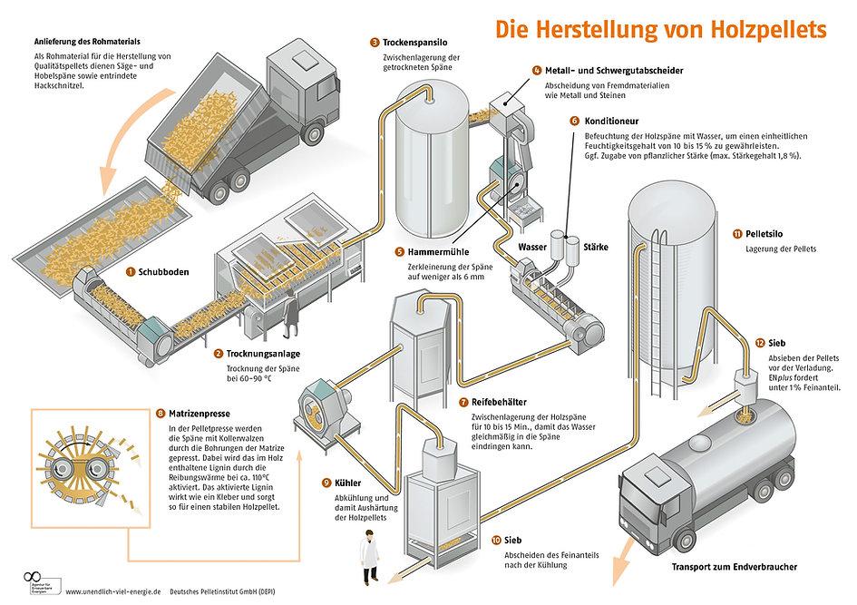 Herstellung-von-Holzpellets-DEPI_Herstel