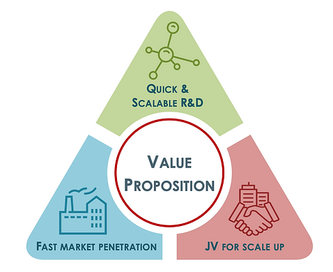 JV Value Proposition