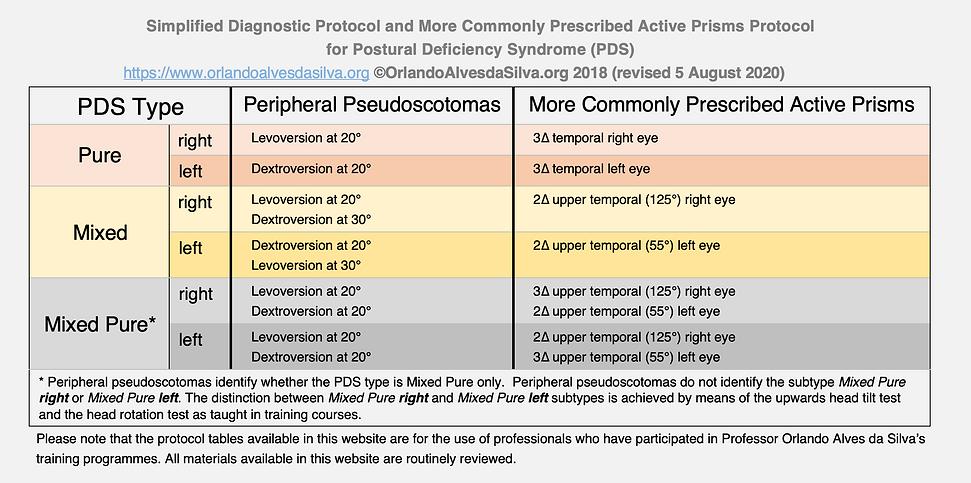 PDS Simplified Diagnostic Active Prisms