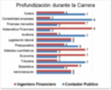 Difererencia entre Contaduria Publica Ingenieria Financiera