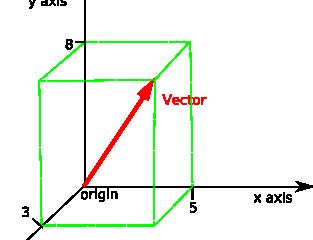 Διανύσματα στον R^3