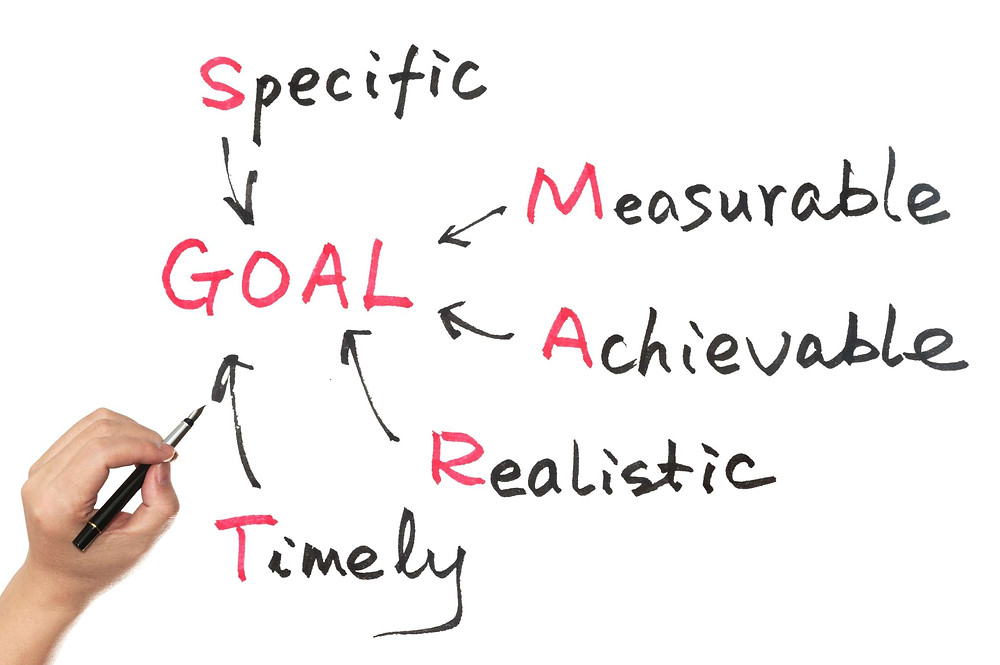 Setting marketing goals and targets