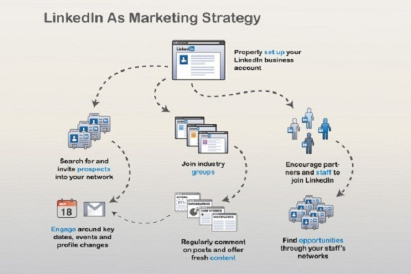 Agency Business Linkedin Marketing Strategy