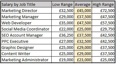 In-House Marketing team average salaries