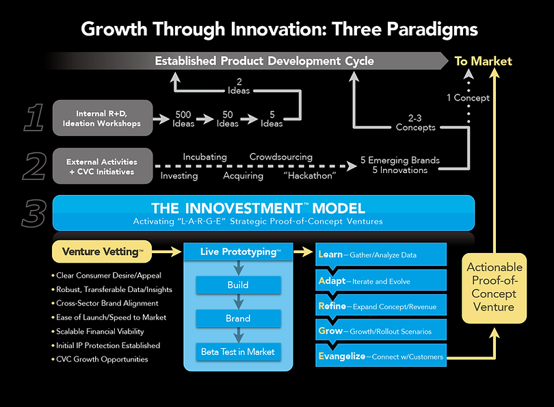 Innovestment model.png