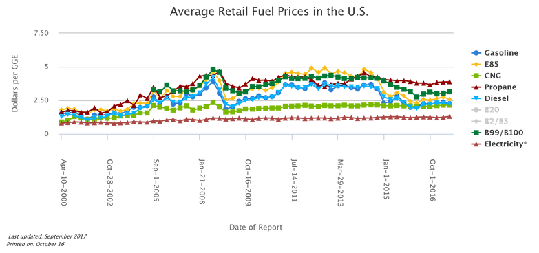Price of Different Fuels Over Time