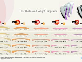 """High Index Lenses…Avoiding the """"Coke Bottle"""" look"""