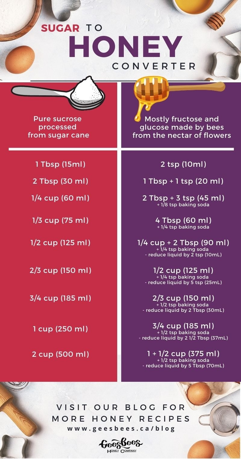 Table showing how much honey to substitute for sugar in baking recipes