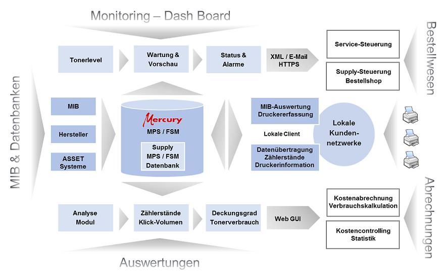 FSM Dash Board.png