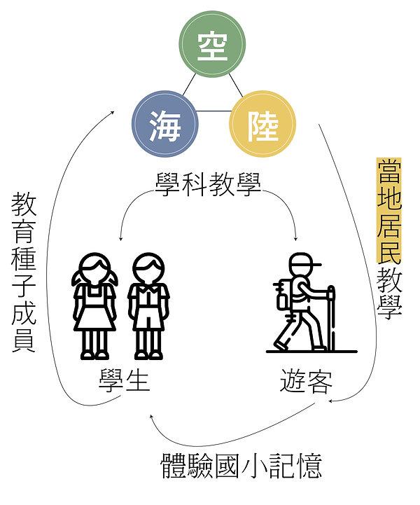 圖三.jpg