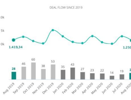 Portugal: Foram registadas 207 fusões e aquisições até agosto, redução de 28%