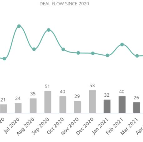 Setor de Tecnologia em Portugal é o setor líder em volume de transações até maio de 2021