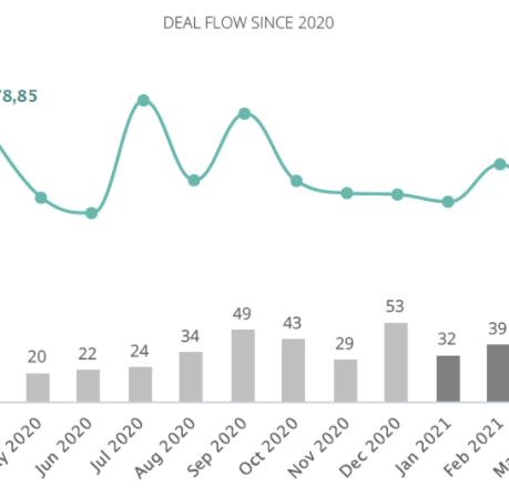 Fusões e Aquisições em Portugal registam redução de 20% até abril de 2021