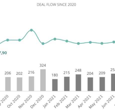 Setor de Tecnologia em Portugal é o líder em volume de transações até agosto de 2021