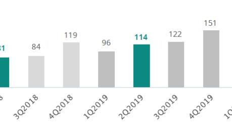 Volume de Fusões e Aquisições sofre redução de 23% no primeiro semestre