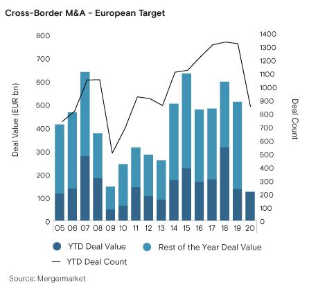 5 previsões europeias de fusões e aquisições para um mundo pós COVID-19