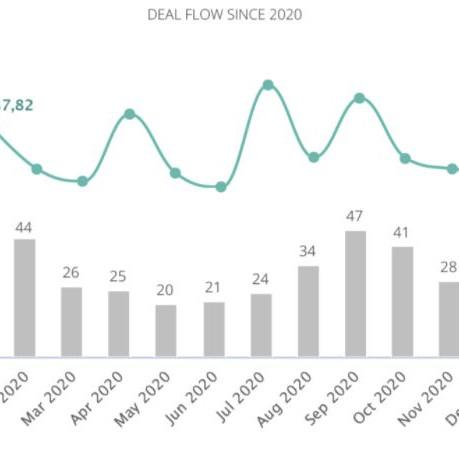 Mercado transacional inicia 2021 com retração de 47% no volume de Fusões e Aquisições