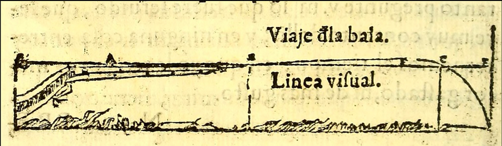 """Scheme for firing an arcabuz contained in """"Military Dialogue"""" by Diego Garcia de Palacio. Printed in 1583."""