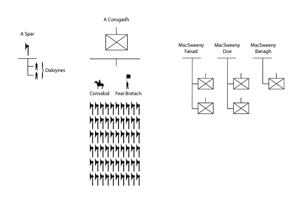organization chart of Irish galloglass companies