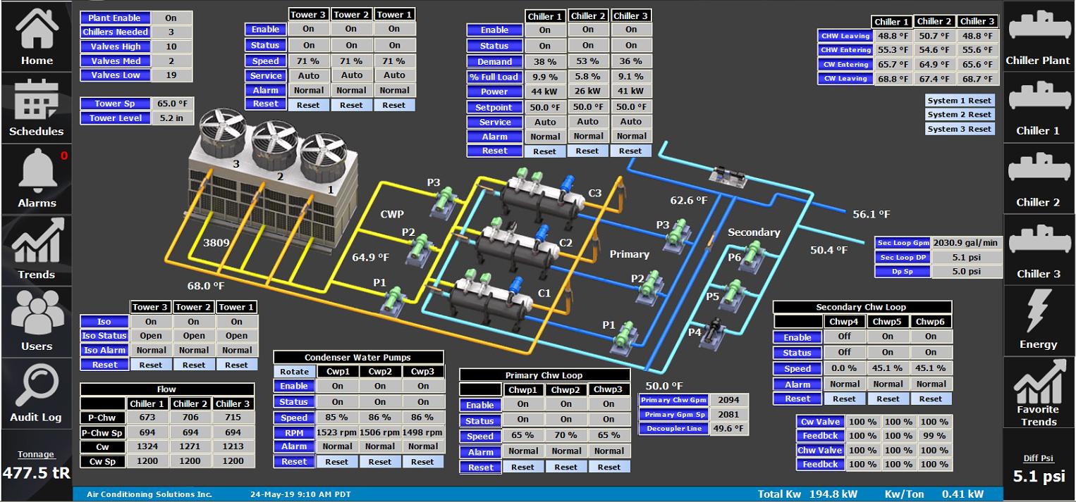 Chiller Plant - Controls GUI