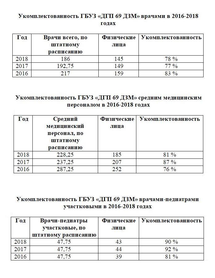 Ухудшение показателей медицинской помощи в детских поликлиниках Зюзино (ЮЗАО, Москва)