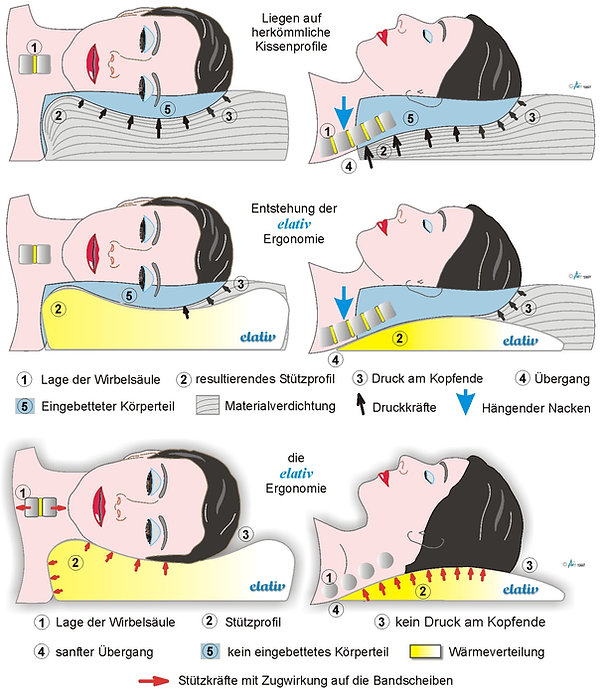 Elativ orthopädisches Kissen mit perfekte Ergonomie gegen Nackenschmerzen Nackenverspannungen