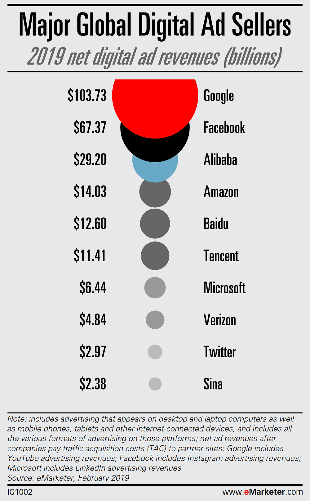 Which companies are more trusted and paid for advertising in the systems of these companies?
