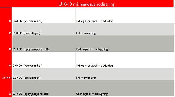 periodisgering u 18 10-13.PNG
