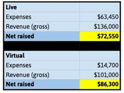 Virtual vs. Live Budget Comparison