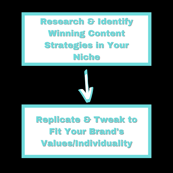 Research & Identify Winning Content Stra