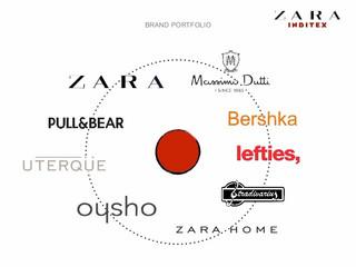 一体何個あるの?ZARAの姉妹ブランド