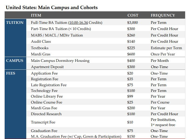 US Tuition and Fees