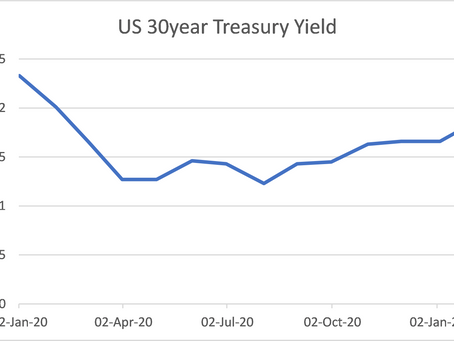 Why interest rates matter to growth investors