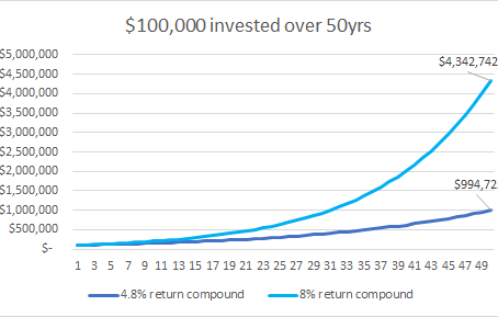 What is a reasonable return?