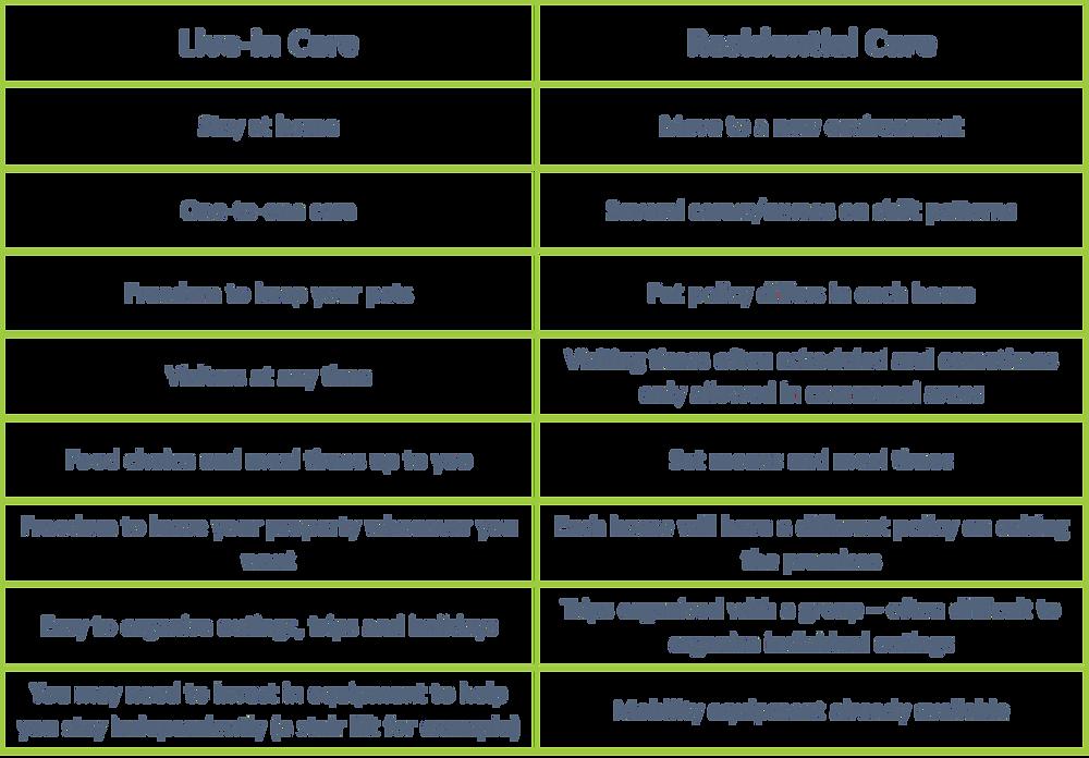 Live in care vs residential care