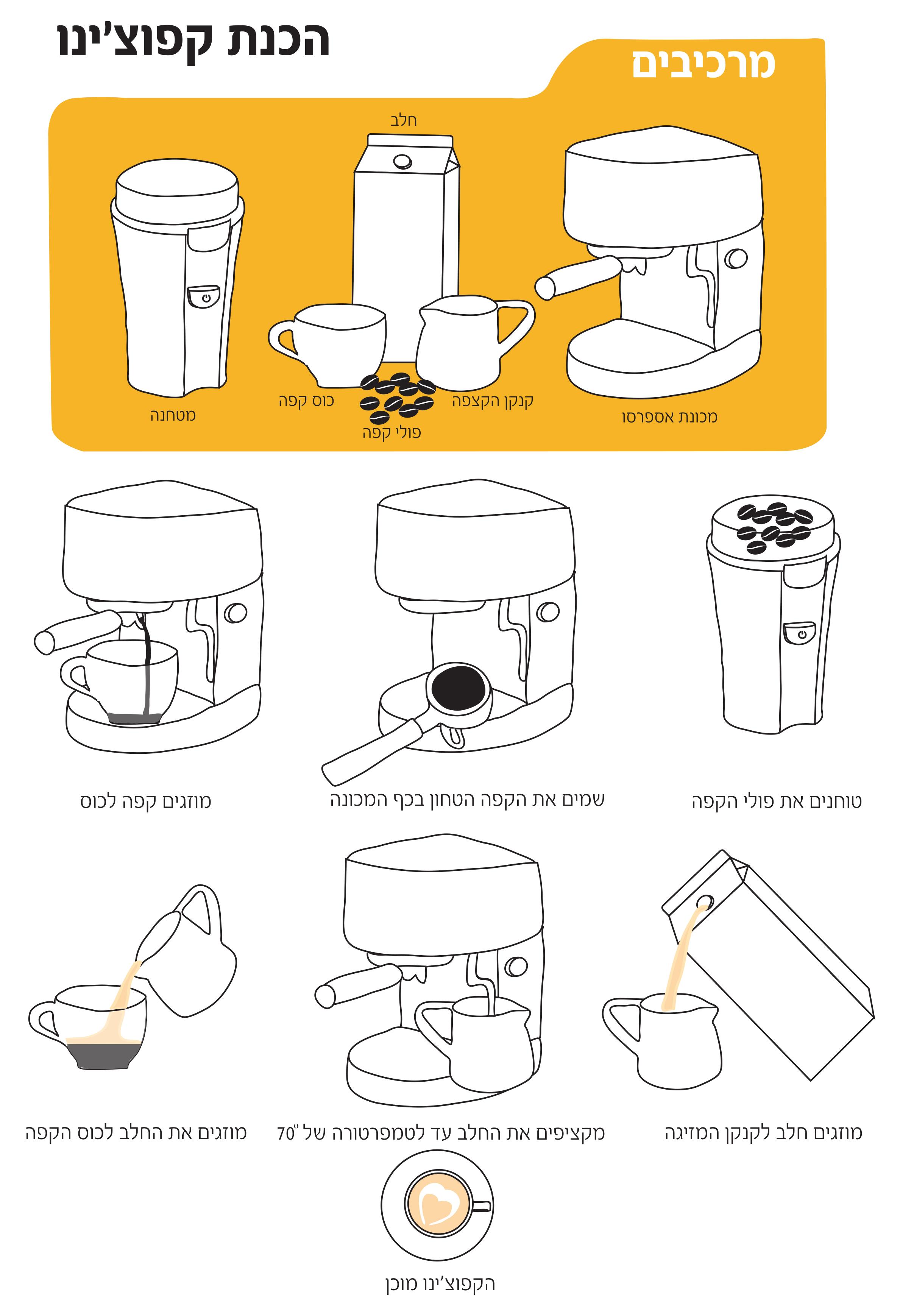 אינפוגרפיקת הכנת קפה