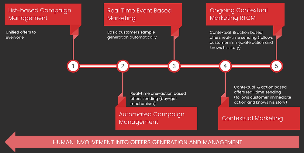 Real-Time Campaign Management Solutions Development Stages