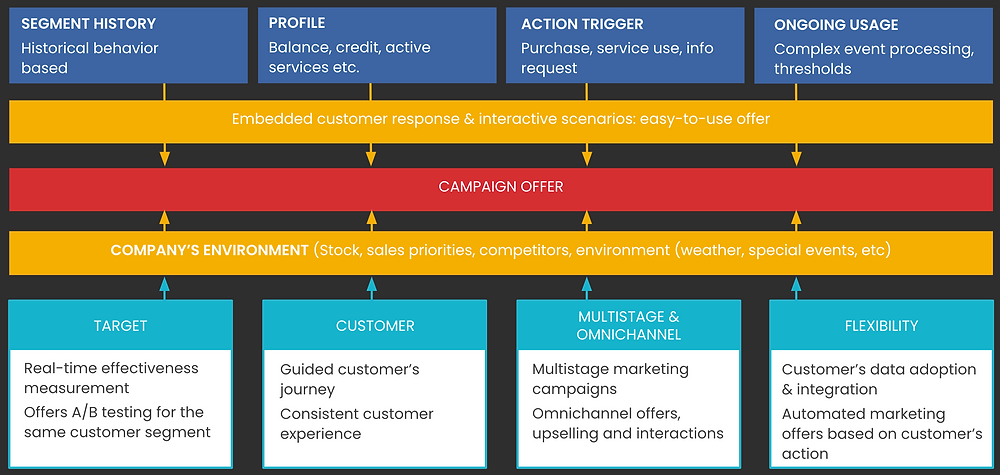 How Real-Time Campaign Management Offer Works
