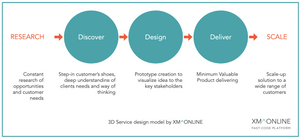 3D Service design model by XM^ONLINE