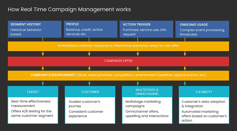 How Real Time Campaign Management Works