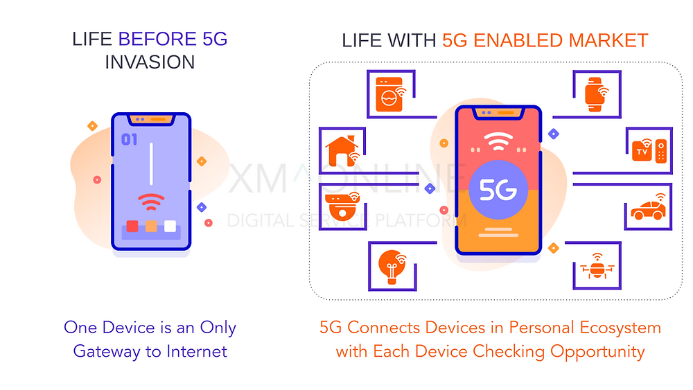 How 5G will change the market