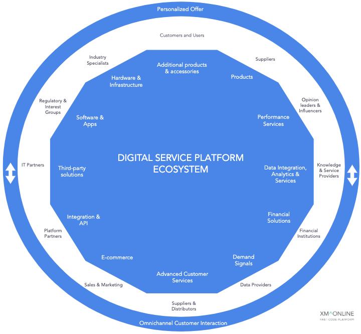Digital Service Platform Ecosystem