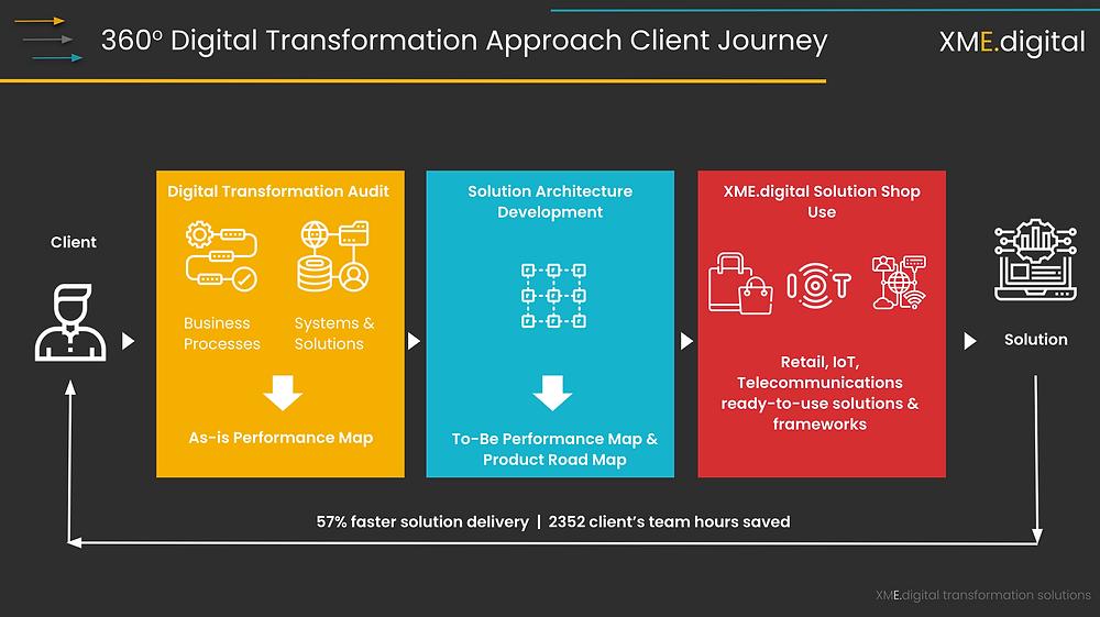Digital Transformation in Retail Framework