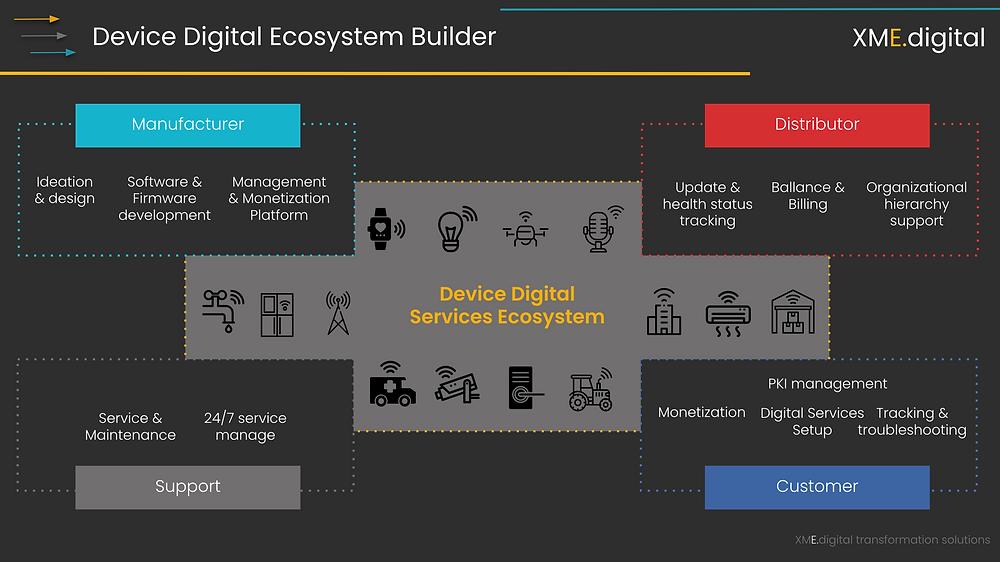 Low-code Device Management Platform