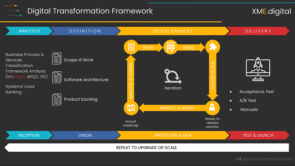 Retail Back Office Software Development Cycle